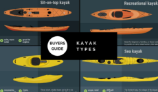 Diffferent Types of Kayaks